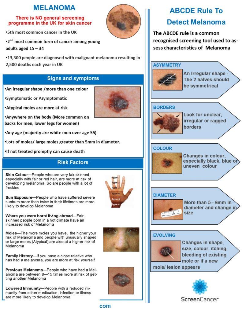 Poster Skin cancer